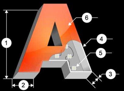 Закрытая объемная буква со светодиодной подсветкой, с лицевой поверхностью из акрилового стекла.